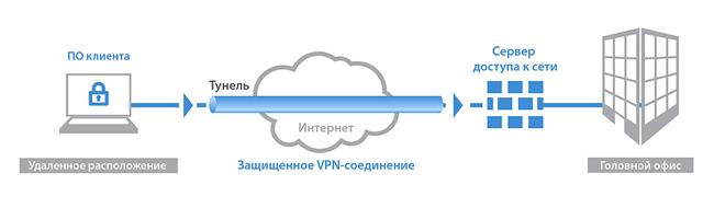 Защищенное соединение через VPN